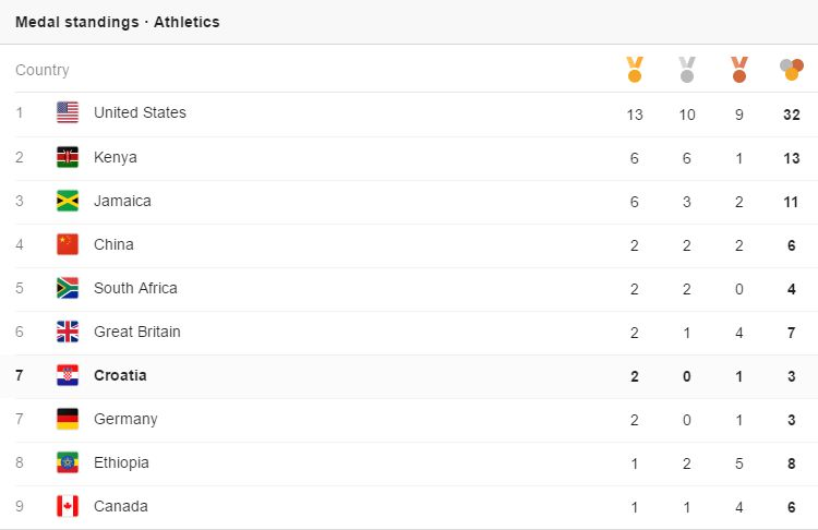 Croatia 7th in the world on athletics medal table