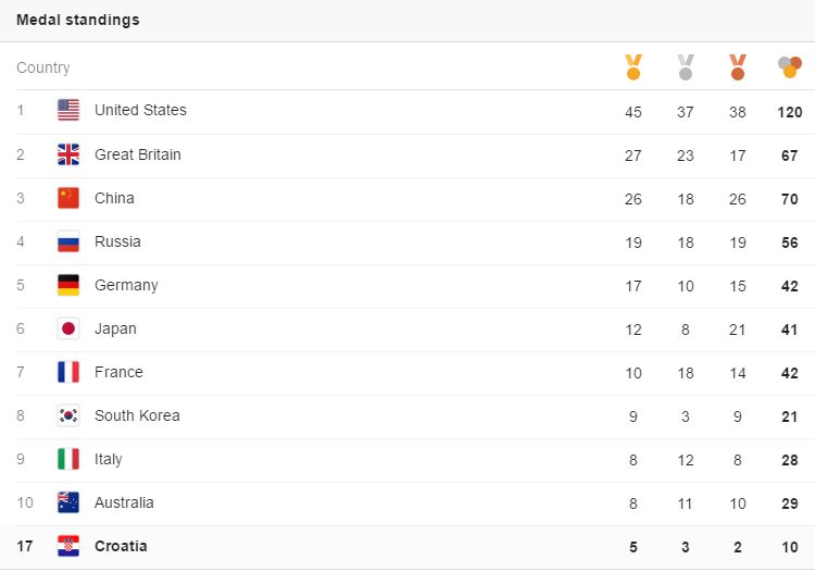 Croatia 17th ranked in world on medal table