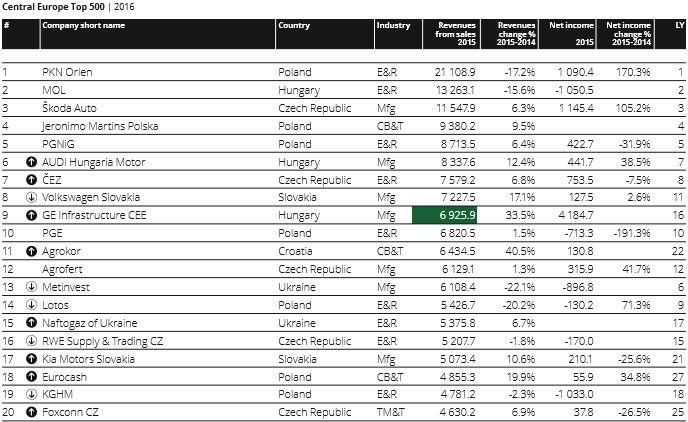 Top 20 CE companies (deloitte)