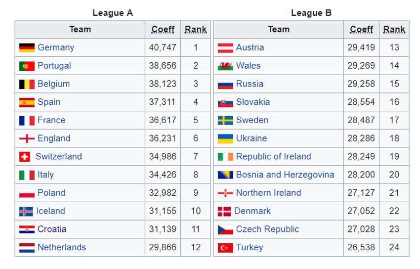 Croatia In Elite Group Of New Uefa Nations League Competition Croatia Week