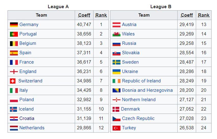 Croatia in Elite Group of New UEFA Nations League ...
