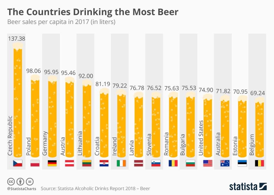 Study reveals croatia is world 39 s 6th biggest beer drinking for Craft beer industry statistics