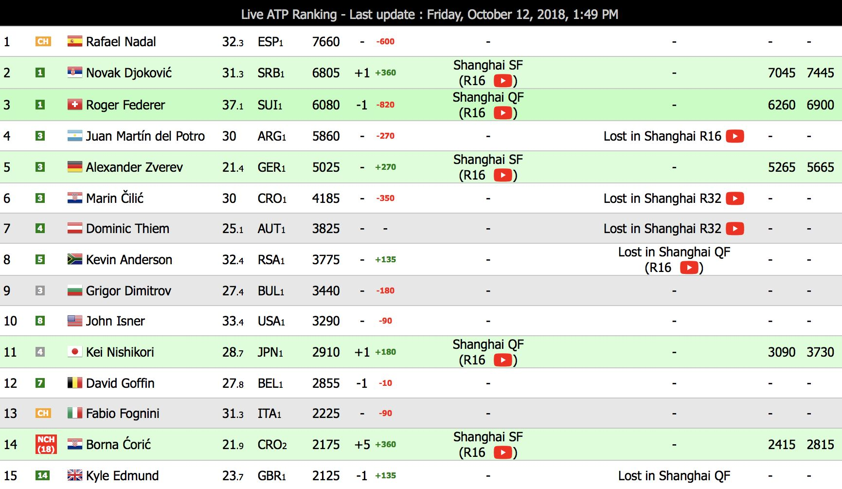 Croatia is the only nation with 2 tennis players in world's top 15 | Croatia Week