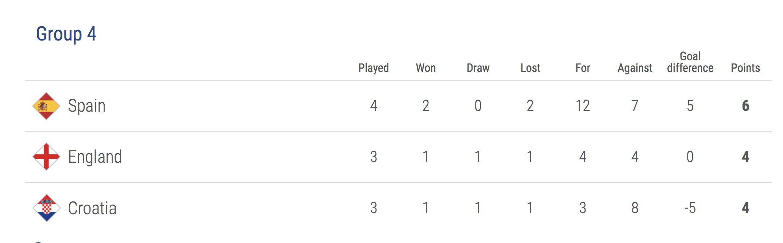 What Do Croatia Need To Win The Uefa Nations League Croatia Week