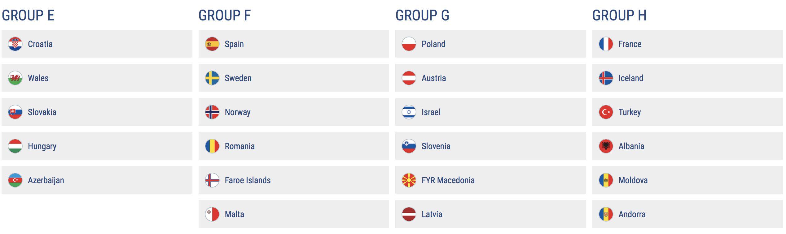 Euro 2020 Qualifying Draw Croatia In Group E With Wales Croatia Week