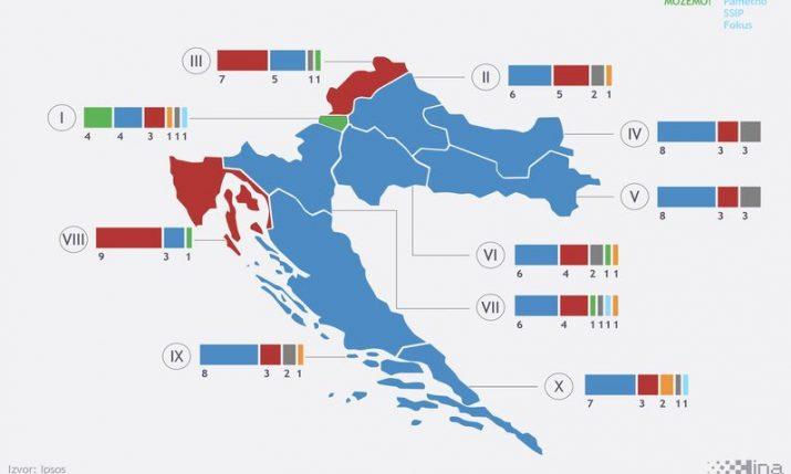 Croatian Elections: HDZ wins 61 seats, SDP-led coalition 44 – exit polls