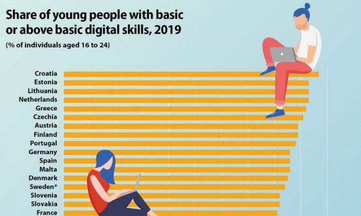 Croatia no.1 for digital skills among youth in EU