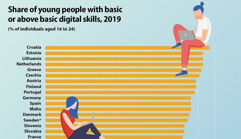 Croatia no.1 for digital skills among youth in EU