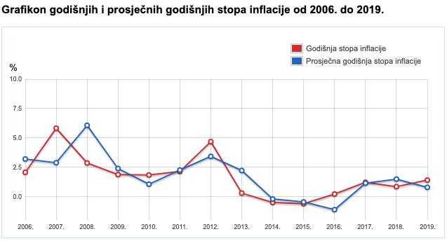 Bitcoin croatia