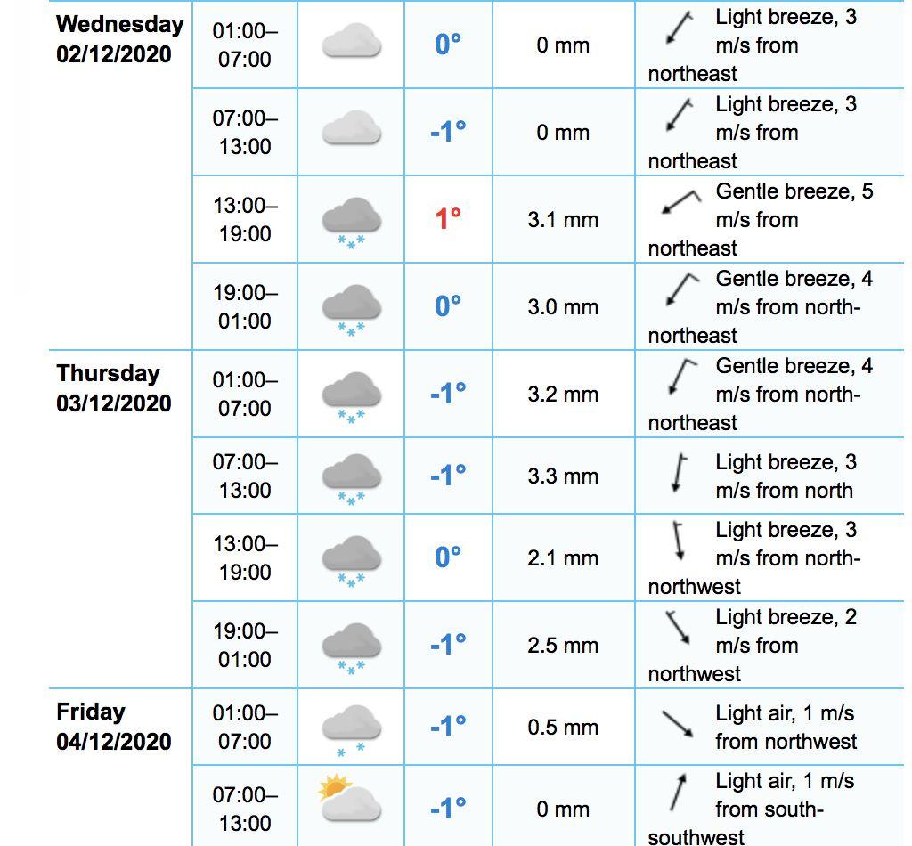 first snow of year croatia zagreb