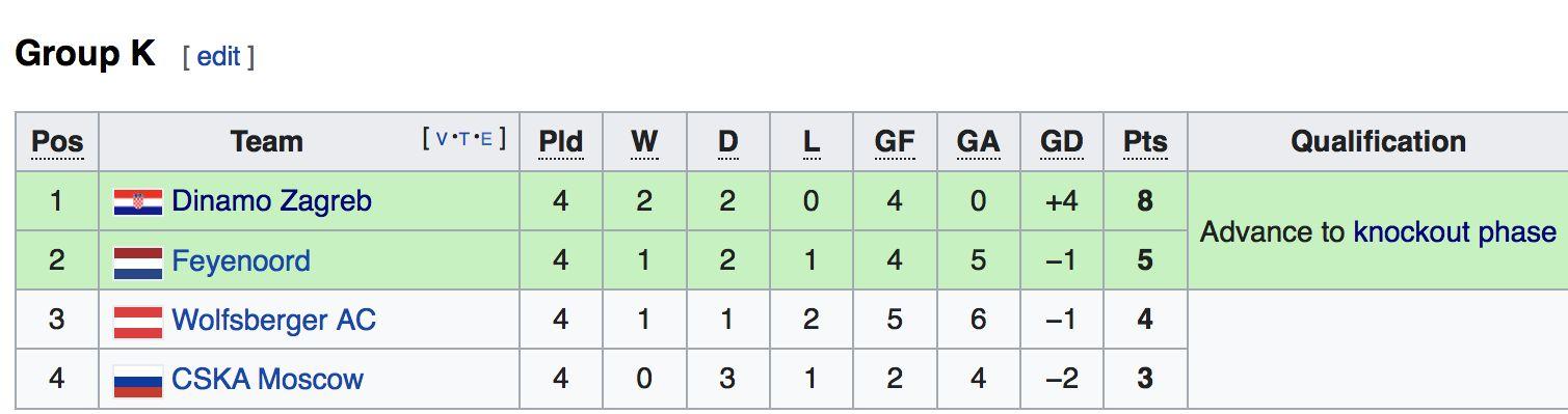 Europa League Dinamo Zagreb