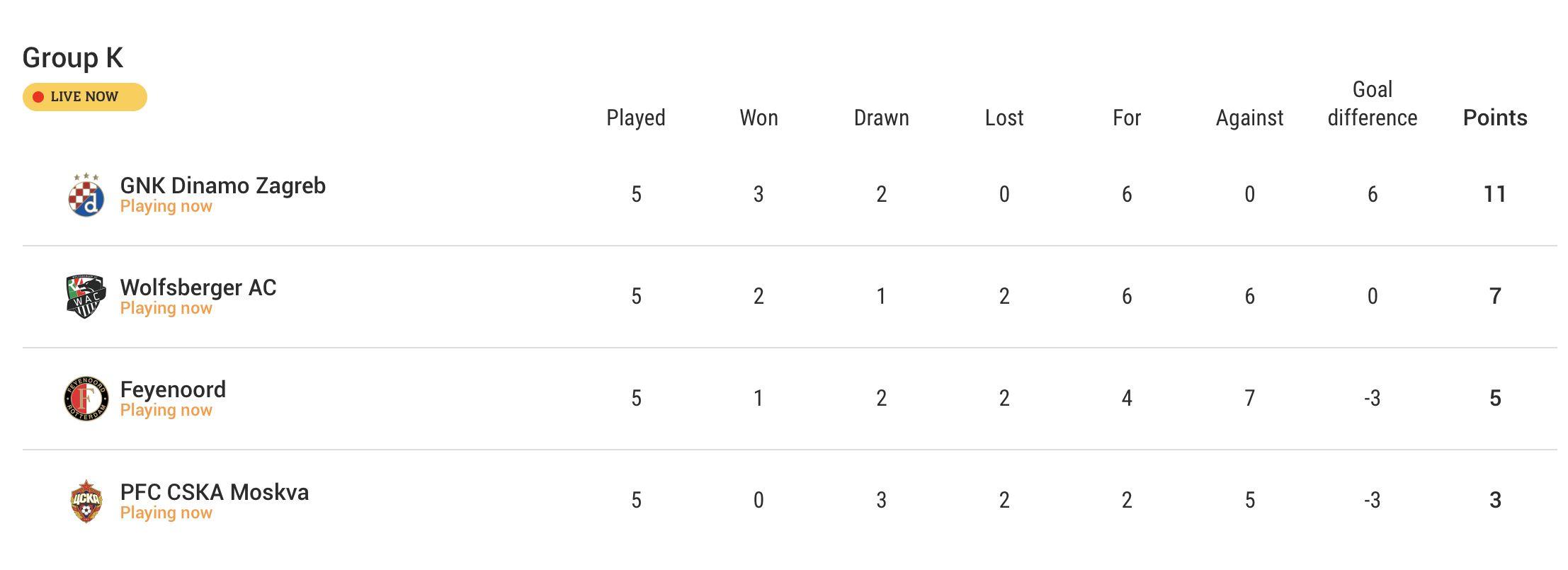 Uefa Europa League Unbeaten Dinamo Zagreb Reach Last 32 Croatia Week