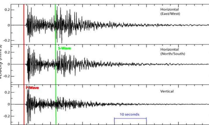 Croatia's Seismological Service gets 20 new seismographs and accelerographs