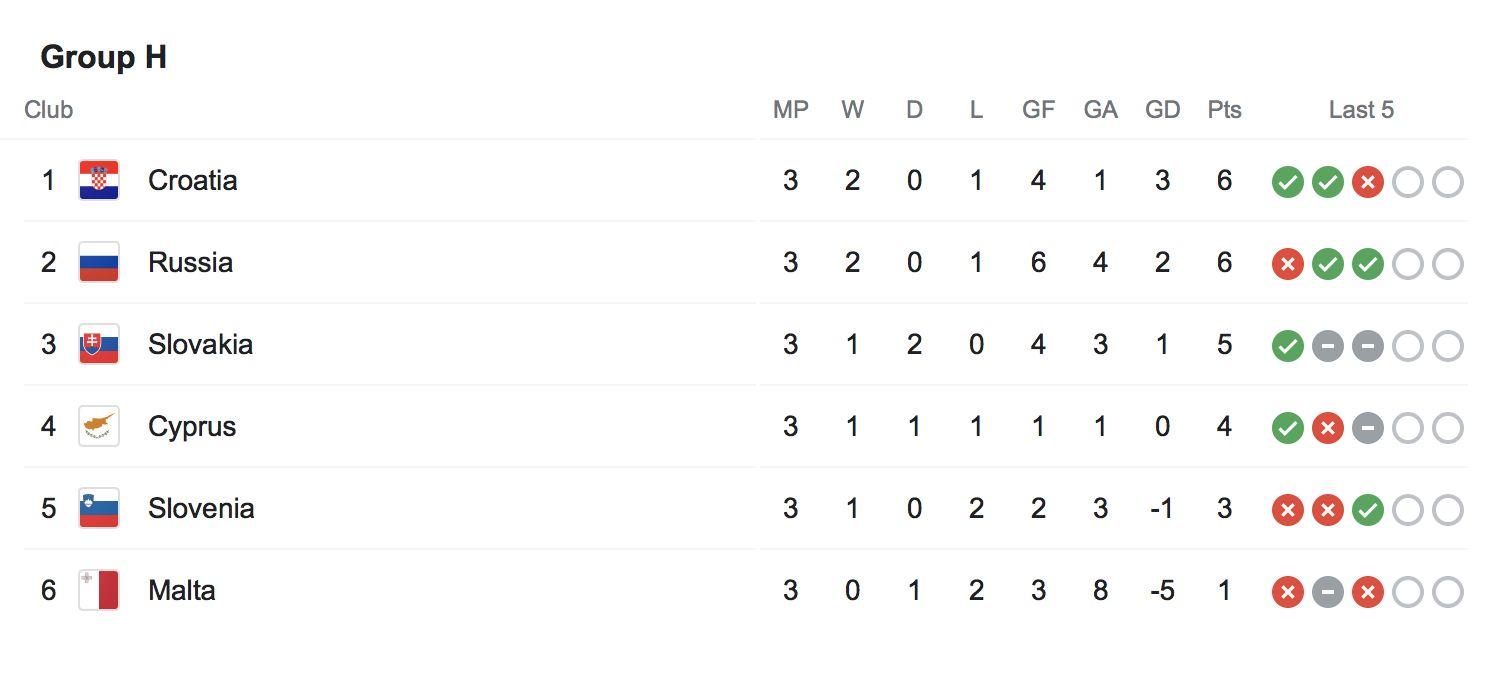 Hrvaška se uvršča na svetovno prvenstvo