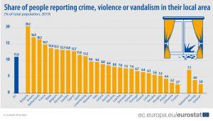 croatia lowest share reported crime violence eu