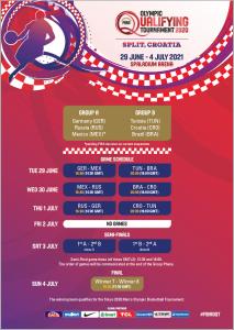 croatia basketball olympic qualifiers