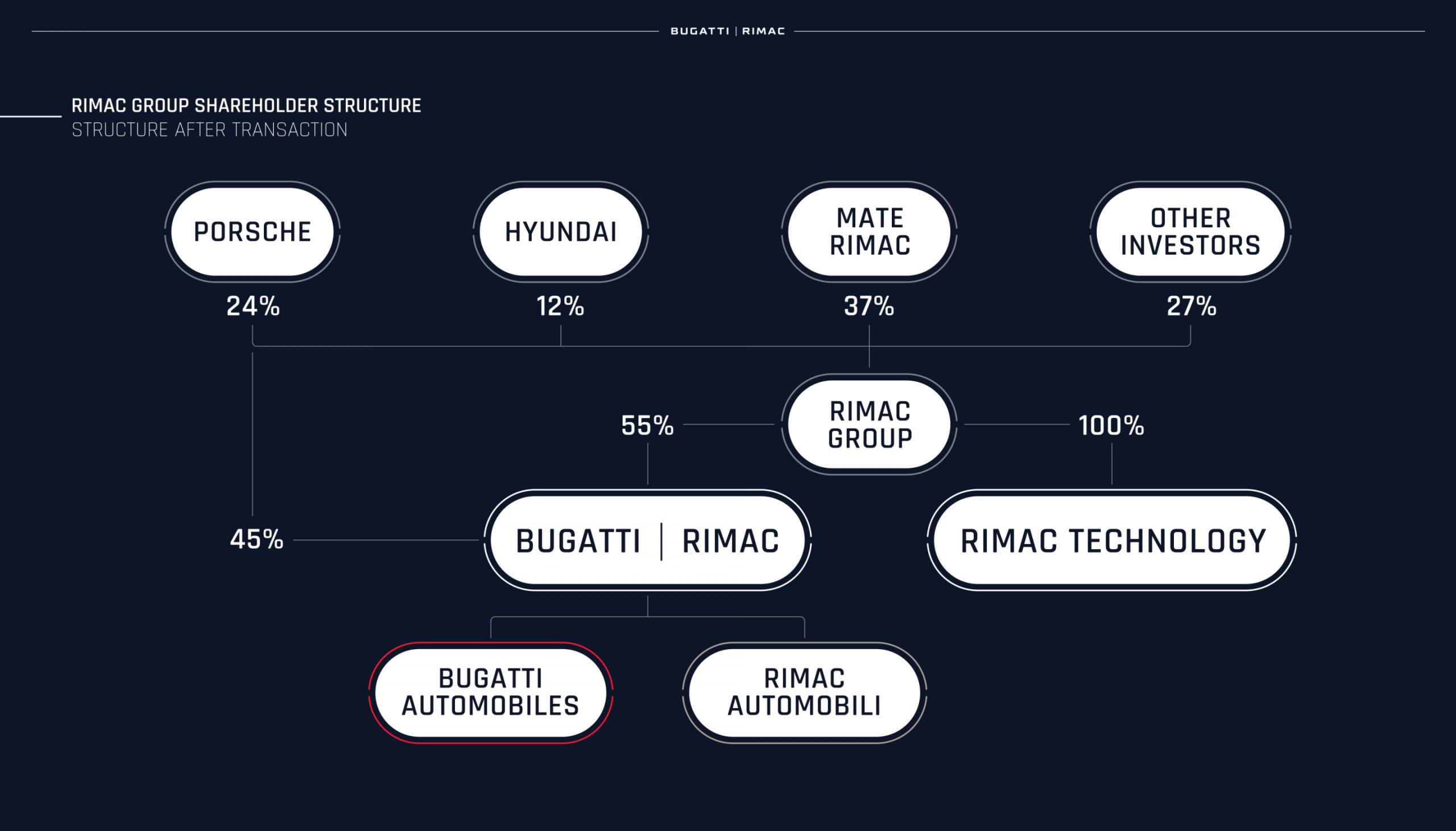 rimac and bugatti merge