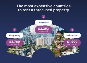 Croatians spend 5th lowest percentage on rent in the world