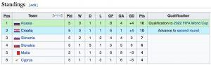 Croatia beats Slovakia in Bratislava